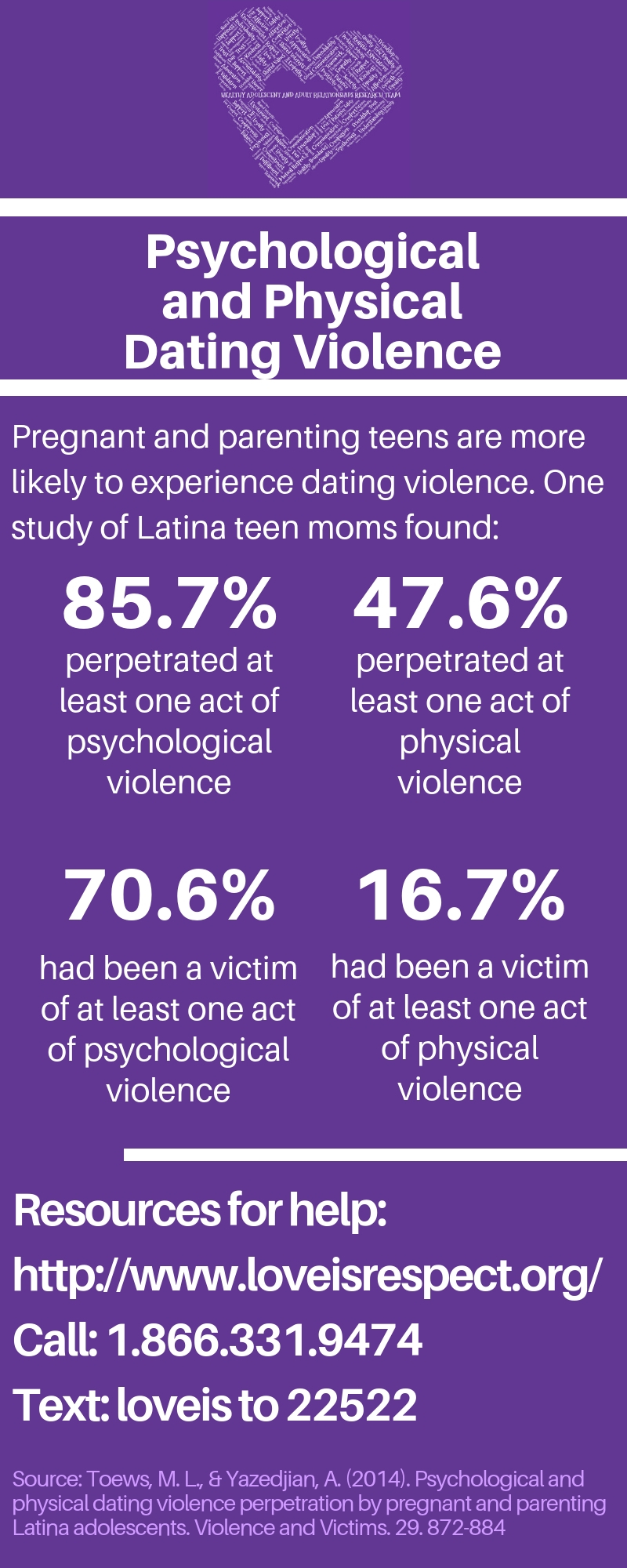 Infographic Describing Psychological and Physical Dating Violence